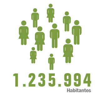Total Habitantes